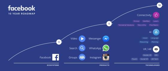 F8: Messenger mit Bots und große Sprünge bei Videocontent (Update zweiter Tag)