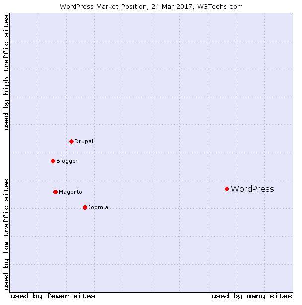 Portfolio von Content Management Systemen nach w3techs
