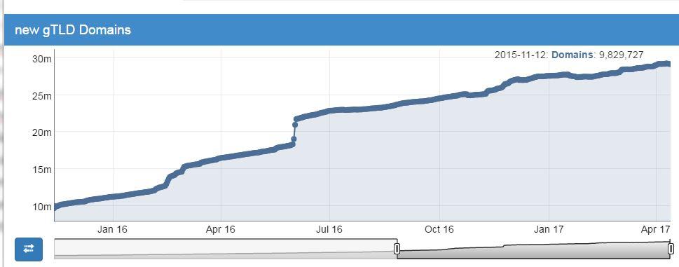 Steigender Trend bei Domainregistrierungen unter einer neuen Top Level Domain im April 2017