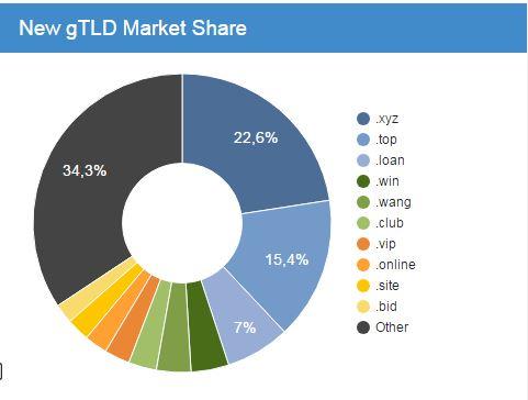 Verteilung Registrierungen unter neuen Top Level Domains