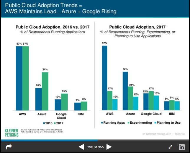 Mary Meekers Internet Trends 2017 Cloud Computing AWS, Azure, Google, IBM